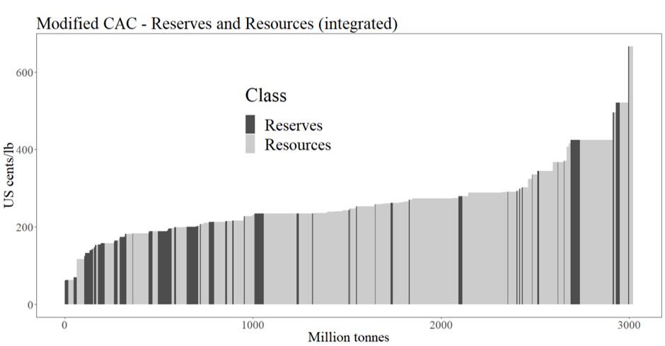 Modified Cumulative Availability Curve integrating copper reserves and resources. The vertical axis indicates the estimated extraction cost in different countries. The horizontal axis indicates remaining contained copper from known deposits.