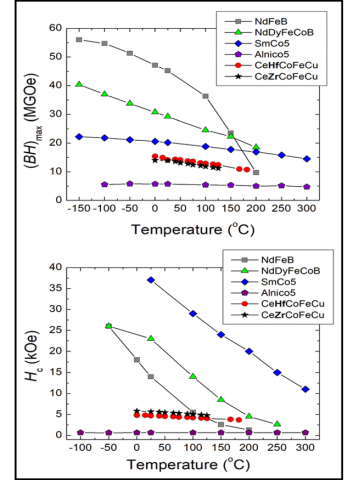 Temperature performance of the main commercial magnet grades and the Ce-magnet between 0 – 182 oC.  At elevated temperature the Ce-magnet reaches the performance of N45 Neo.