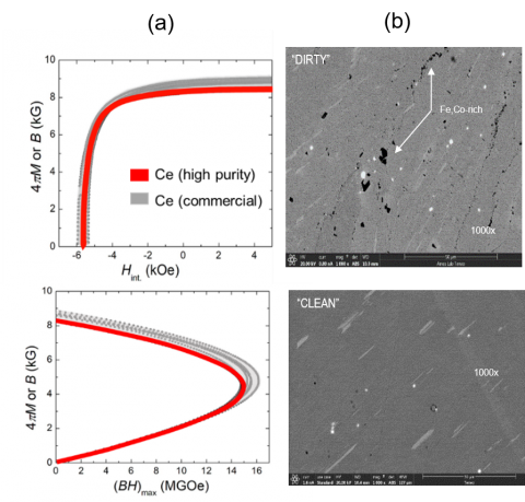 "Demagnetization curves and energy products of the Zr-doped Ce-based gap magnet with ""dirty"" (grey) and high-purity (red) cerium; (b) – FE-SEM back scattered images of ""clean"" and ""dirty"" samples, showing development of additional grain boundaries enriched with Fe, Co-rich phase."