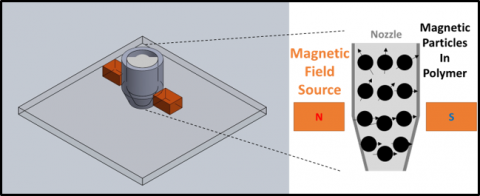 Depiction of the magnetic-field aligning permanent magnet-producing apparatus. a) the nozzle; b) and c) side view; d) photograph of apparatus; e) journal cover.