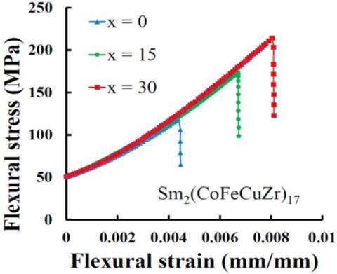 Enhanced flexural strength in cluster bi-modal magnets