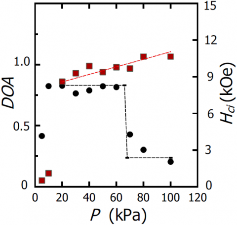 H2 pressure dependence degree of anisotropy DOA (black circle) and coercivity Hci, (red square) in HDDR Nd14Fe77.9B7Al1Cu0.1 magnetic powder. DOA is defined as the normalized difference between the remanence at aligned state and that at non-aligned state for the same sample.