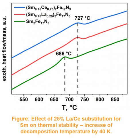 Effect of 25% La/Ce substitution for Sm on thermal stability – increase of decomposition temperature by 40 K.