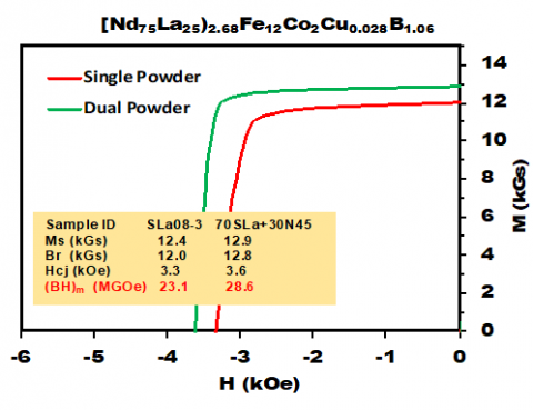 Demagnetization curves of the La-Nd based magnets prepared using single powder and dual powder methods