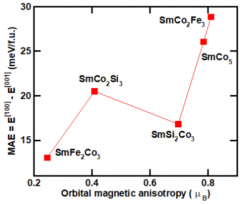 Magnetic anisotropy energy vs. orbital moment anisotropy