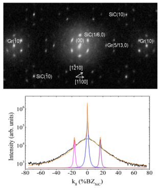 (top) 2-d diffraction pattern of graphene grown on SiC shows sharp spots on a very broad background around the (00) and G(10) spots. (bottom) 1-d scan of the (00) spot along [12 ̅10] shows the broad component with unusually large FWHM  that  unexpectedly correlates to forming a highly uniform film.