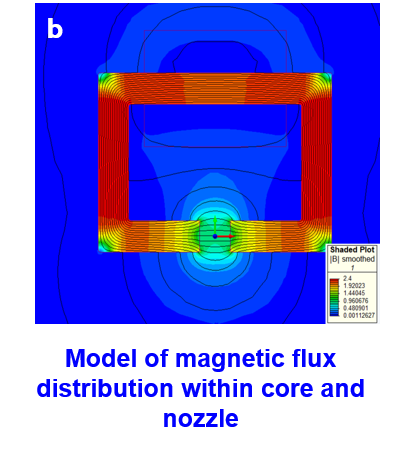 Model of magnetic flux distribution within core and nozzle