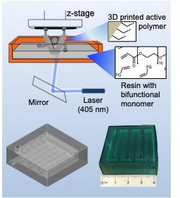 Additive manufacturing of catalysts