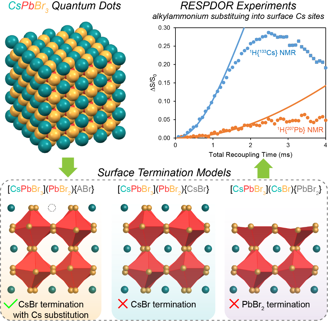 depiction of formation of quantum dots