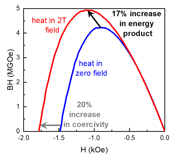 Demonstration of increases in both coercivity and energy product of alnico when heat treated in a magnetic field.
