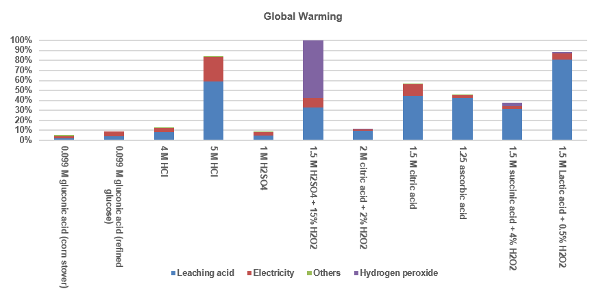 Bar graph compares the projected global warming impact of different leaching approaches.