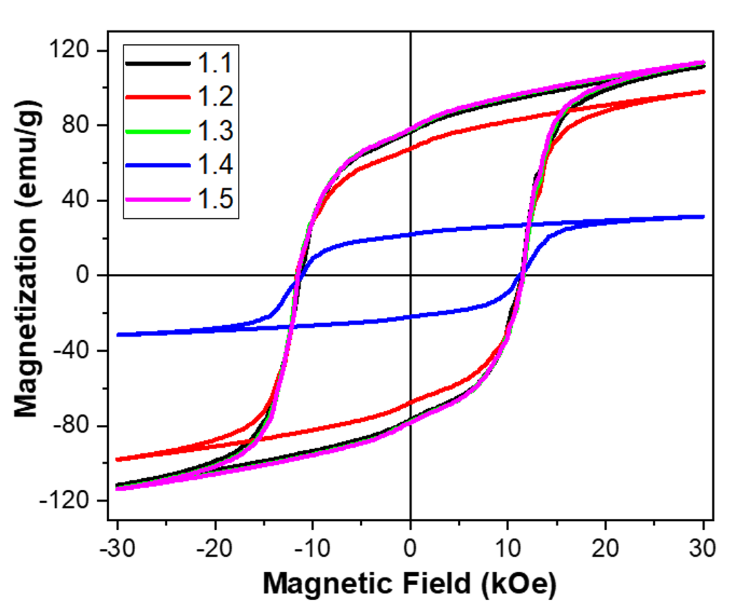 Magnetic hysteresis loops of AM fabricated NdFeB PPS bonded PM at room temperature. Sample ID: 1.1- as printed; 1.2-uncoated (dipped in pH 1.35 solution for 24 h), 1.3- coated with 3M ScotchWeld DP100 (dipped in pH 1.35 solution 24 h), 1.4- uncoated (aged at 80 °C; 95% RH; > 120 h), 1.5- coated with 3M ScotchWeld DP100 (80 °C; 95% RH; > 100 h) (bottom). Note the improved performance of the coated samples 1.3 and 1.5 relative to the uncoated samples 1.2 and 1.4.