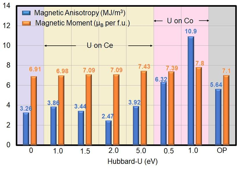 Magnetic anisotropy and magnetic moment of pure CeCo5 with respect to U (eV) and orbital polarization (OP) correction (grey-shaded)