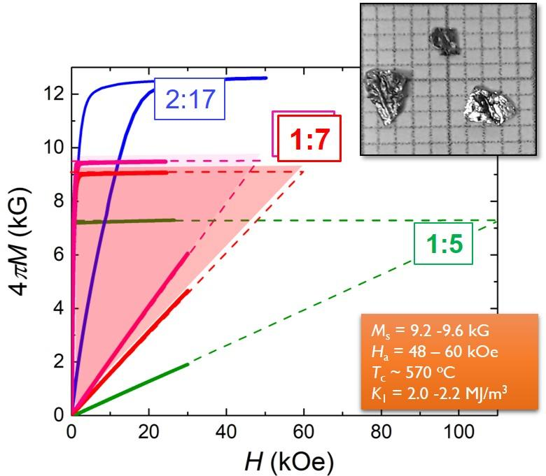 Intrinsic properties of the 1:7-type Zr-doped  Co-lean Ce-magnet in comparison with similar 2:17- and 1:5-matrials. The 1:7-type material is the middle point that allows potential energy products  of Ce-magnets > 20 MGOe, by coupling high Ms of 2:17 with high Ha of 1:5.