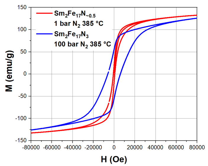 Hysteresis loops for Sm2Fe17 nitrided at 1 bar N2 pressure, yielding incomplete nitrogenation and low coercivity (red), and for sample nitrided at 100 bar, yielding full nitrogenation to Sm2Fe17N3 with ~ 8 kOe coercivity.