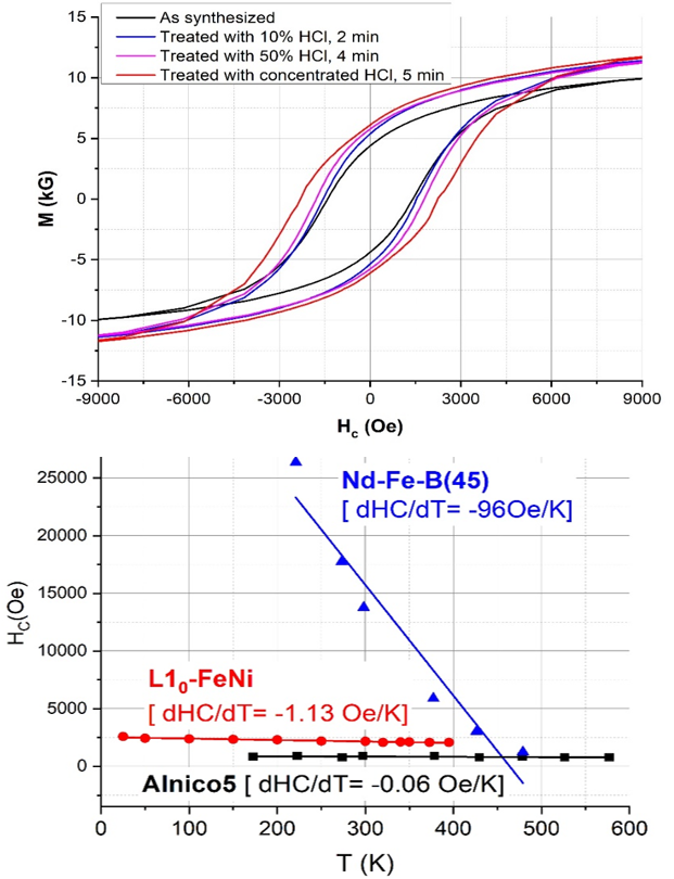Hysteresis loops (top) for L10 FeNi as synthesized (black) and treated with concentrated HCl (red), demonstrating enhanced remanence and coercivity; bottom panel shows exceptional temperature dependence of coercivities in FeNi (red).