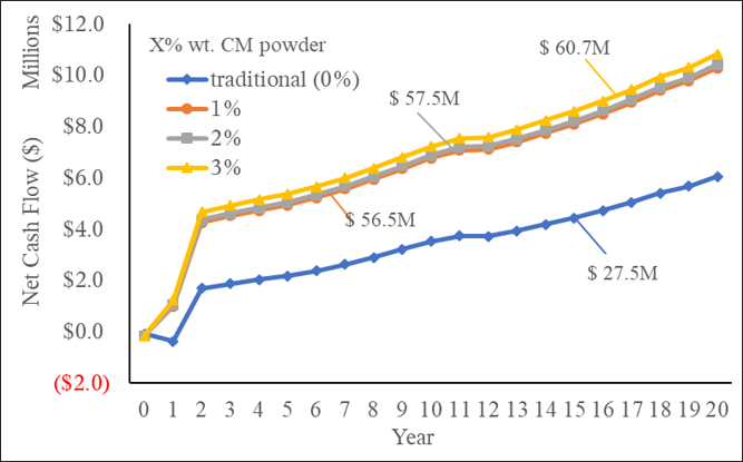 Annual net cash flow for different levels (X% wt.)  of CM powder addition (NPV of all cash flows indicated)