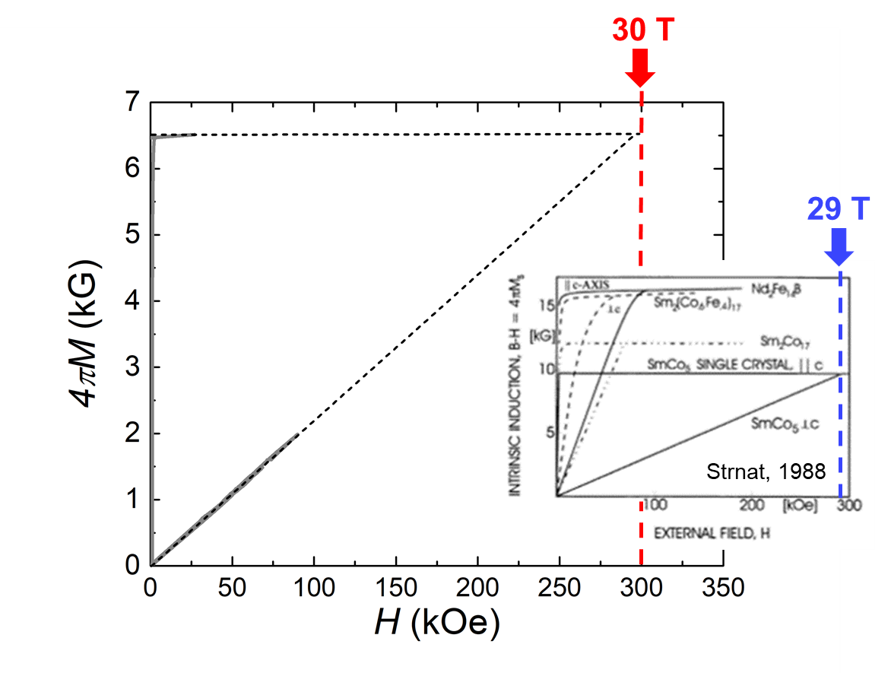 Easy and hard axes magnetization for single crystals of the new Ce/Sm/Co/Cu material and their extrapolations to crossing record-high Ha = ~30 T. The upper insert - general appearance of the single crystals, the lower insert - literature data, Ha for single crystal of SmCo5 (Strnat, 1988).
