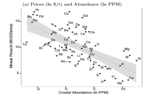 Best-fit, log-linear relationships and 95% confidence between prices and abundance