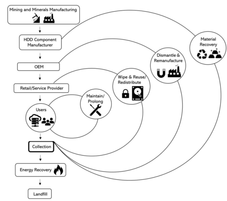 diagram of creating a circular economy for recycling