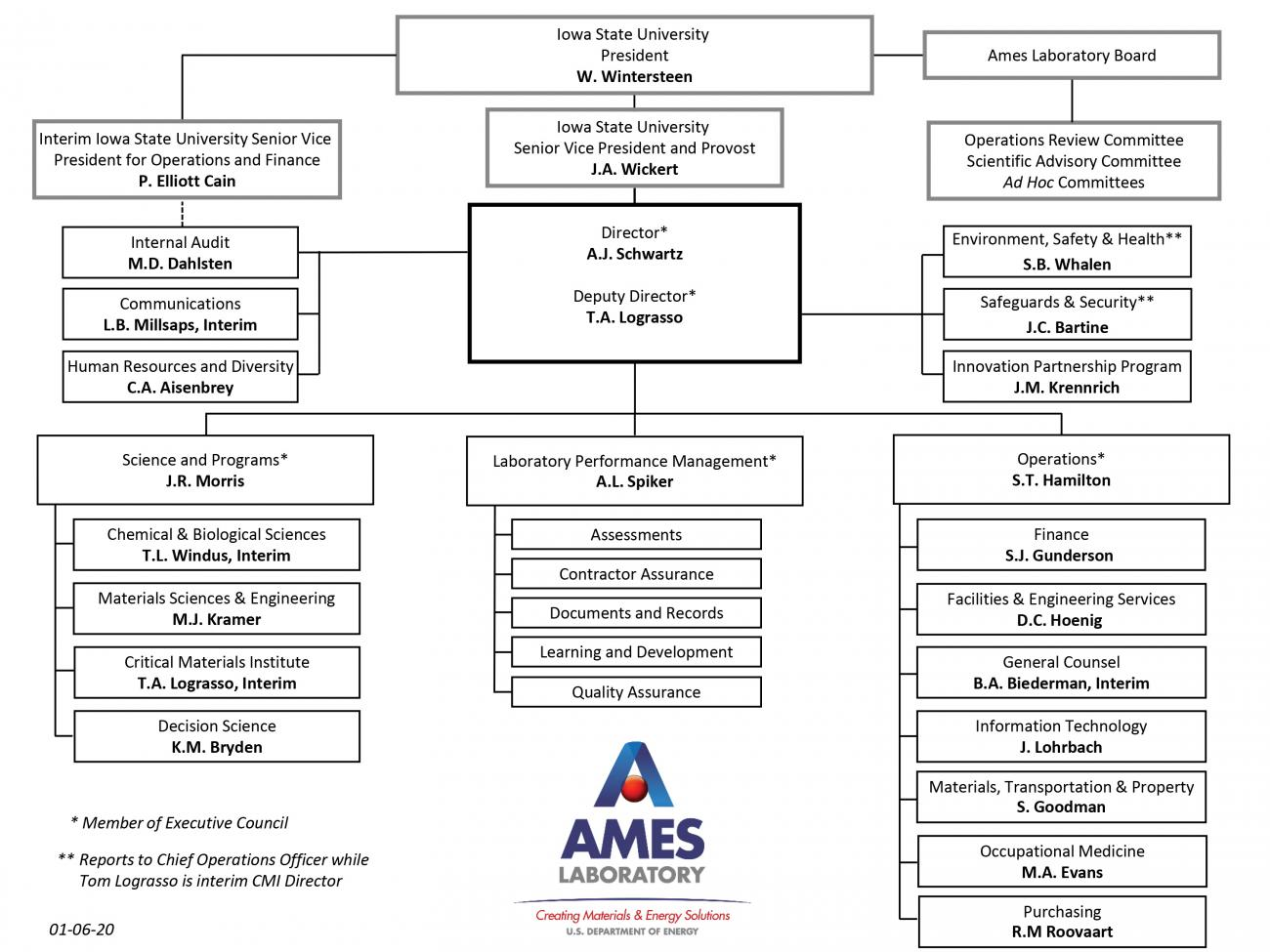 Ames Laboratory Organization Chart