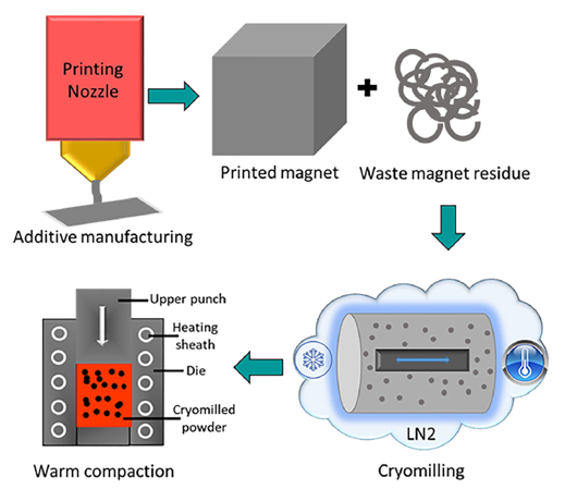 Schematics of the recycling process of AM bonded magnets