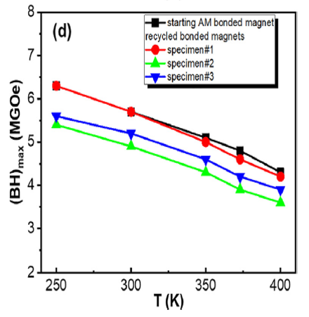Energy product vs. T of recycled AM bonded magnets